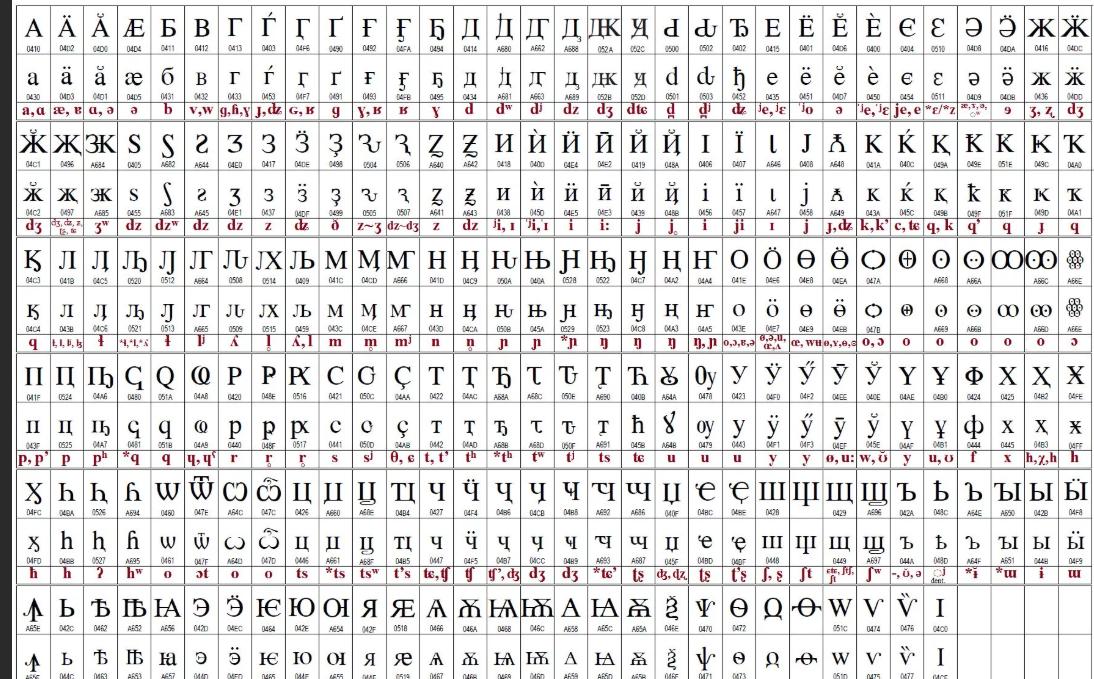 Таблица символов
